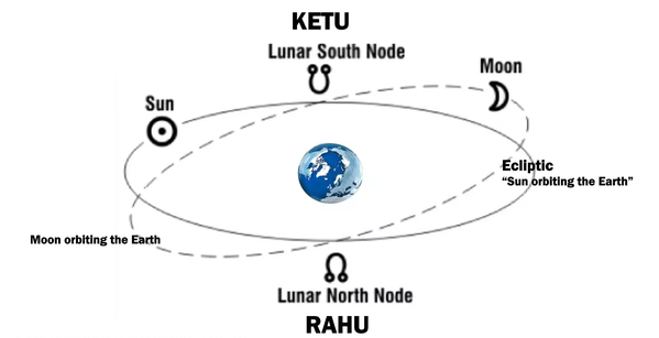 Rahu also gives auspicious results learn special things related to Rahu
