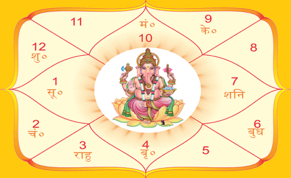 Vedic Astrology Basics Lesson 1